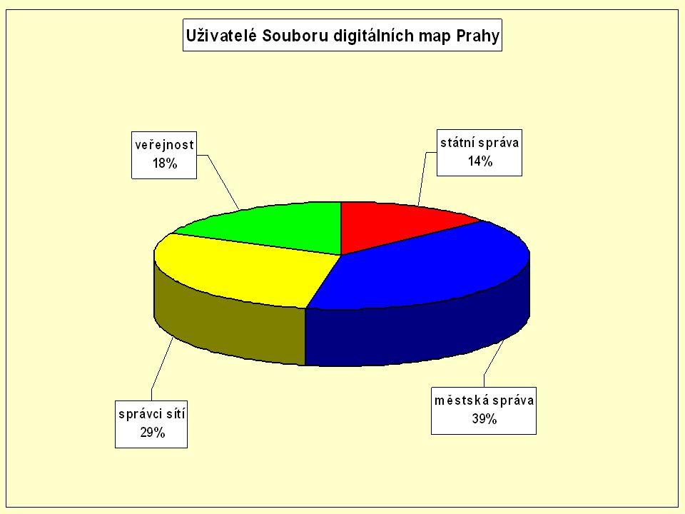 Uživatelé polohopisných dat městská správa městská správa  Magistrát hl.
