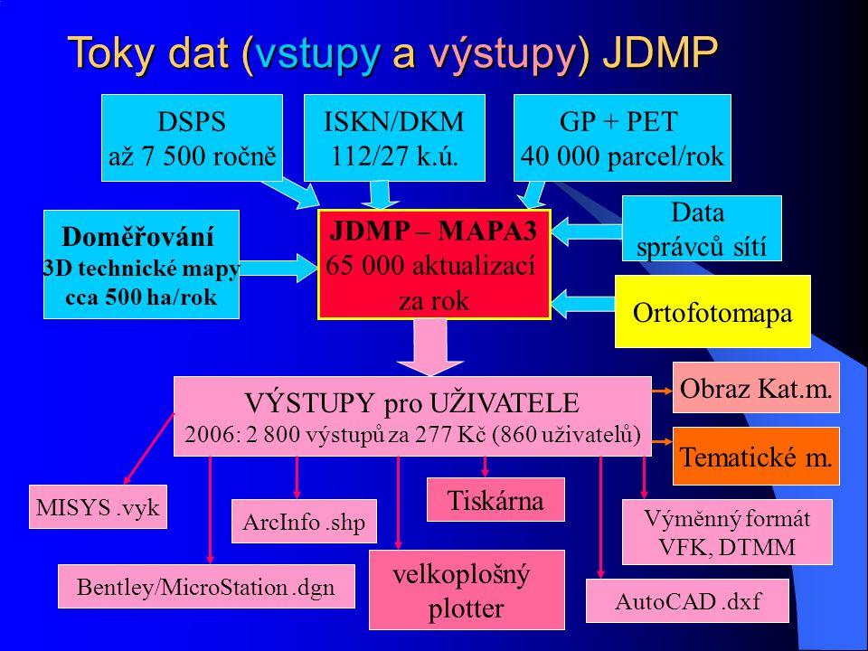 Toky dat (vstupy a výstupy) JDMP DSPS až 7 500 ročně ISKN/DKM 112/27 k.ú. GP + PET 40 000 parcel/rok Doměřování 3D technické mapy cca 500 ha/rok JDMP