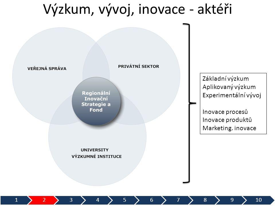 Výzkum, vývoj, inovace - aktéři 12345678910 Základní výzkum Aplikovaný výzkum Experimentální vývoj Inovace procesů Inovace produktů Marketing. inovace