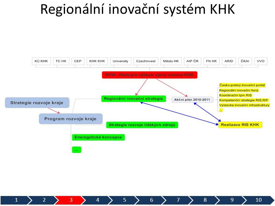 • Vychází ze SRK KHK,PRK KHK,RIS KHK, AP RIS KHK • Podpora VaVaI jako přirozená součást regionálního rozvoje (chybějící nástroj) • Podpora inovací růst konkurenceschopnosti podniků v regionu růst regionálního HDP nepřímo růst zaměstnanosti • Posilování vazeb inovačních aktérů v regionu • Pomocí RIF naplníme monitorovací indikátory PRK KHK • Vazba na požadavky Evropské komise (ERANET CROSSTEXNET) • Umožnit projekty přesahující realizací konec kalendářního roku • Specifická oblast (+-20 právních norem) vyžaduje vlastní statut a zásady pro čerpání fondu • Do budoucna uvažovat o vícezdrojovém financování (města,banky,ministerstva,podniky, EIB,EU...) + úvěrové financování projektů (např.