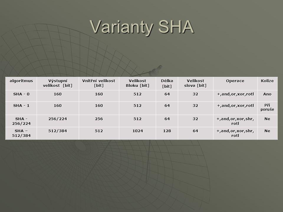 Varianty SHA algoritmus Výstupní velikost [bit] Vnitřní velikost [bit] Velikost Bloku [bit] Délka[bit] Velikost slova [bit] OperaceKolize SHA - 0 1601605126432+,and,or,xor,rotlAno SHA - 1 1601605126432+,and,or,xor,rotl Při poruše SHA - 256/224 256/2242565126432 +,and,or,xor,shr, rotl Ne SHA – 512/384 512/384512102412864 +,and,or,xor,shr, rotl Ne