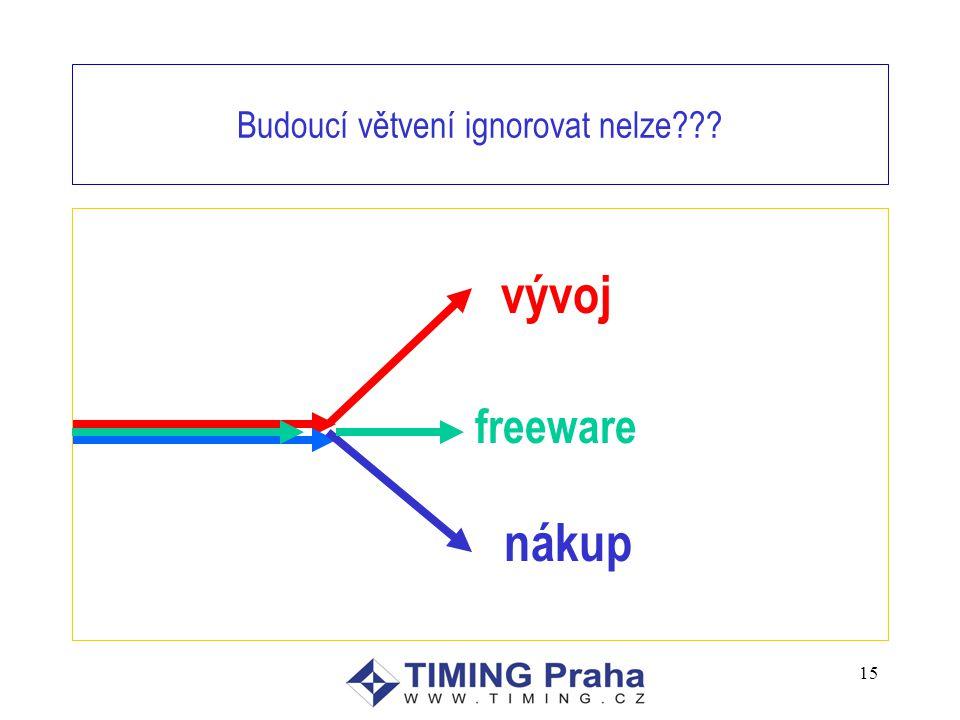 15 Budoucí větvení ignorovat nelze??? vývoj nákup freeware