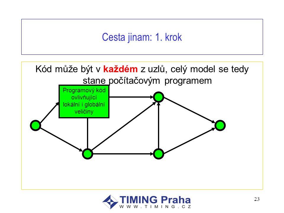 23 Cesta jinam: 1. krok Kód může být v každém z uzlů, celý model se tedy stane počítačovým programem Programový kód ovlivňující lokální i globální vel