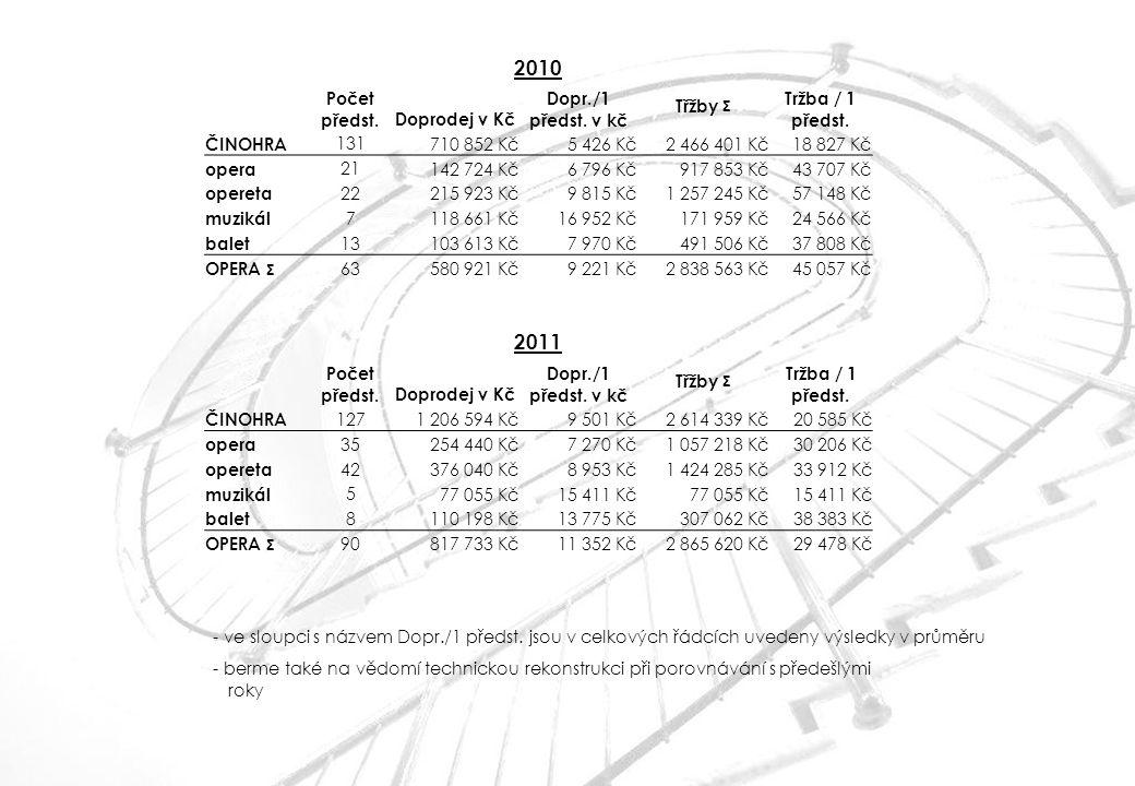 - ve sloupci s názvem Dopr./1 předst. jsou v celkových řádcích uvedeny výsledky v průměru - berme také na vědomí technickou rekonstrukci při porovnává