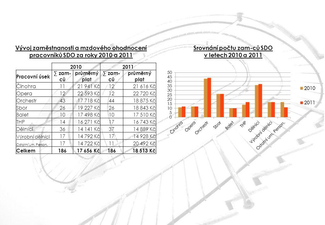 Vývoj zaměstnanosti a mzdového ohodnocení pracovníků SDO za roky 2010 a 2011 Srovnání počtu zam-ců SDO v letech 2010 a 2011 20102011 Pracovní úsek ∑ z