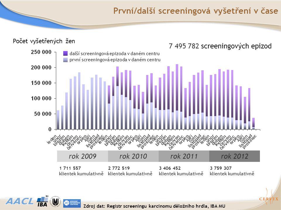 Počet vyšetřených žen 7 495 782 screeningových epizod První/další screeningová vyšetření v čase první screeningová epizoda v daném centru další screen