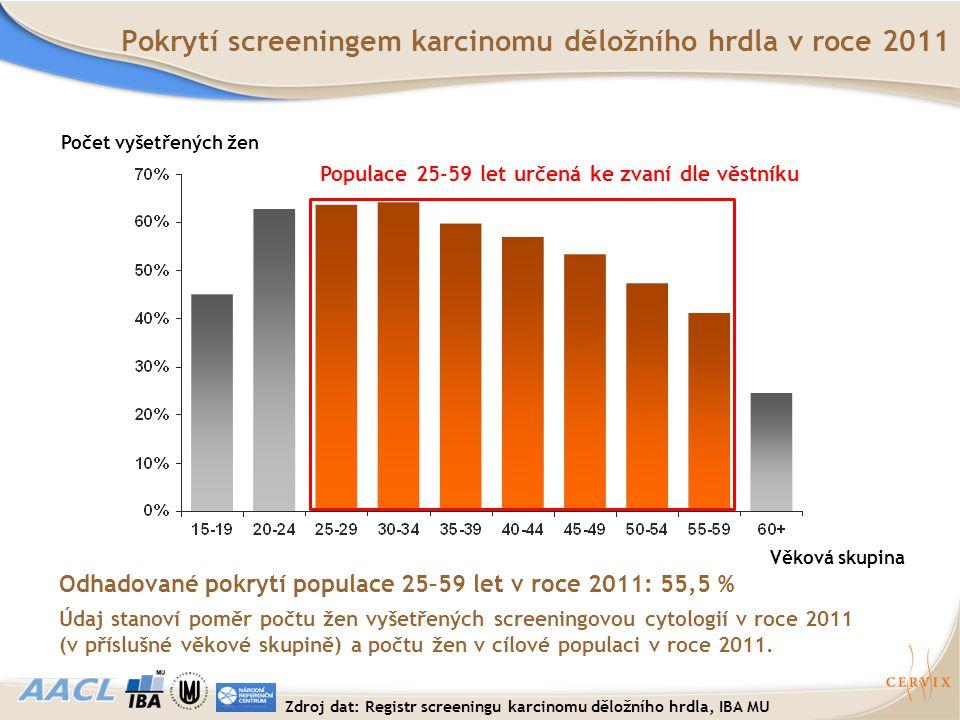 Věková skupina Počet vyšetřených žen Pokrytí screeningem karcinomu děložního hrdla v roce 2011 Odhadované pokrytí populace 25–59 let v roce 2011: 55,5