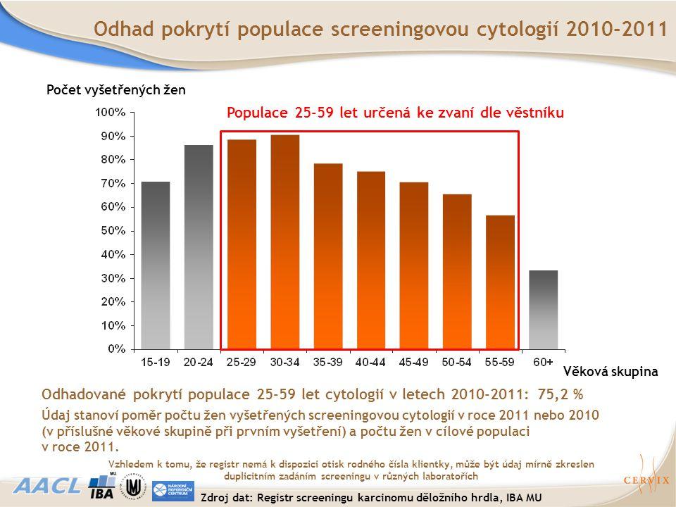Věková skupina Počet vyšetřených žen Odhad pokrytí populace screeningovou cytologií 2010-2011 Odhadované pokrytí populace 25-59 let cytologií v letech