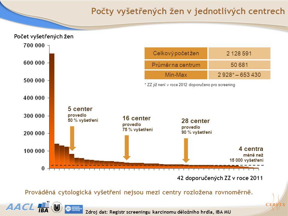 42 doporučených ZZ v roce 2011 Počet vyšetřených žen Počty vyšetřených žen v jednotlivých centrech Celkový počet žen 2 128 591 Průměr na centrum50 681