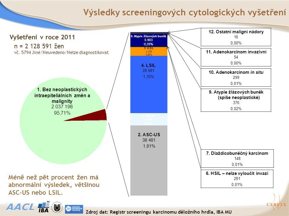 Výsledky screeningových cytologických vyšetření 2. ASC-US 38 481 1,81% 1. Bez neoplastických intraepiteliálních změn a malignity 2 037 198 95,71% 3. A