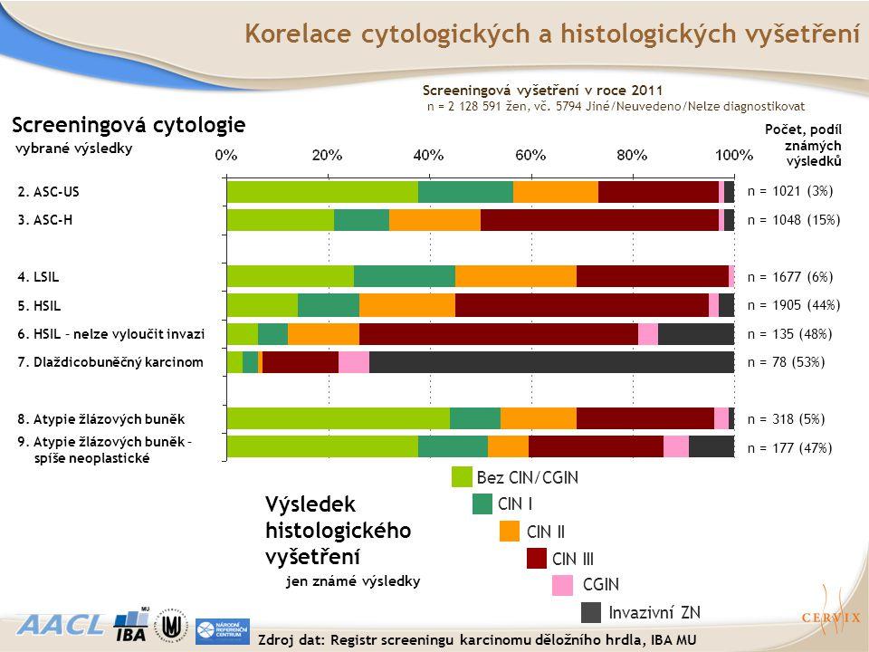 Korelace cytologických a histologických vyšetření Bez CIN/CGIN CIN I CIN II CIN III CGIN Invazivní ZN Screeningová cytologie Výsledek histologického v
