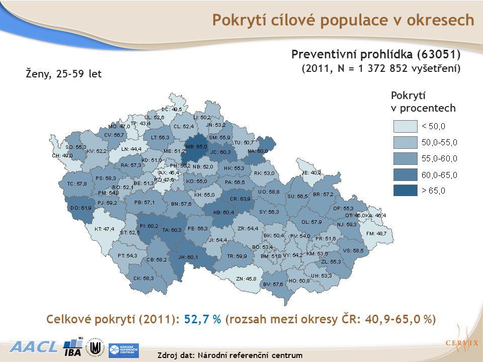 Pokrytí cílové populace v okresech Pokrytí v procentech Celkové pokrytí (2011): 52,7 % (rozsah mezi okresy ČR: 40,9-65,0 %) Ženy, 25-59 let Preventivn