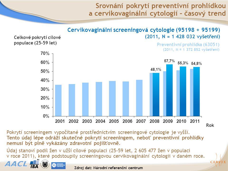Srovnání pokrytí preventivní prohlídkou a cervikovaginální cytologií – časový trend Rok Celkové pokrytí cílové populace (25-59 let) Pokrytí screeninge