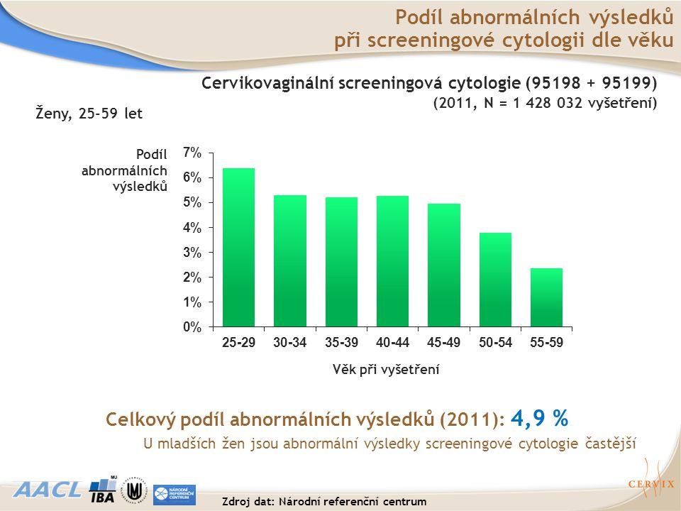 Podíl abnormálních výsledků při screeningové cytologii dle věku Věk při vyšetření Podíl abnormálních výsledků Celkový podíl abnormálních výsledků (201