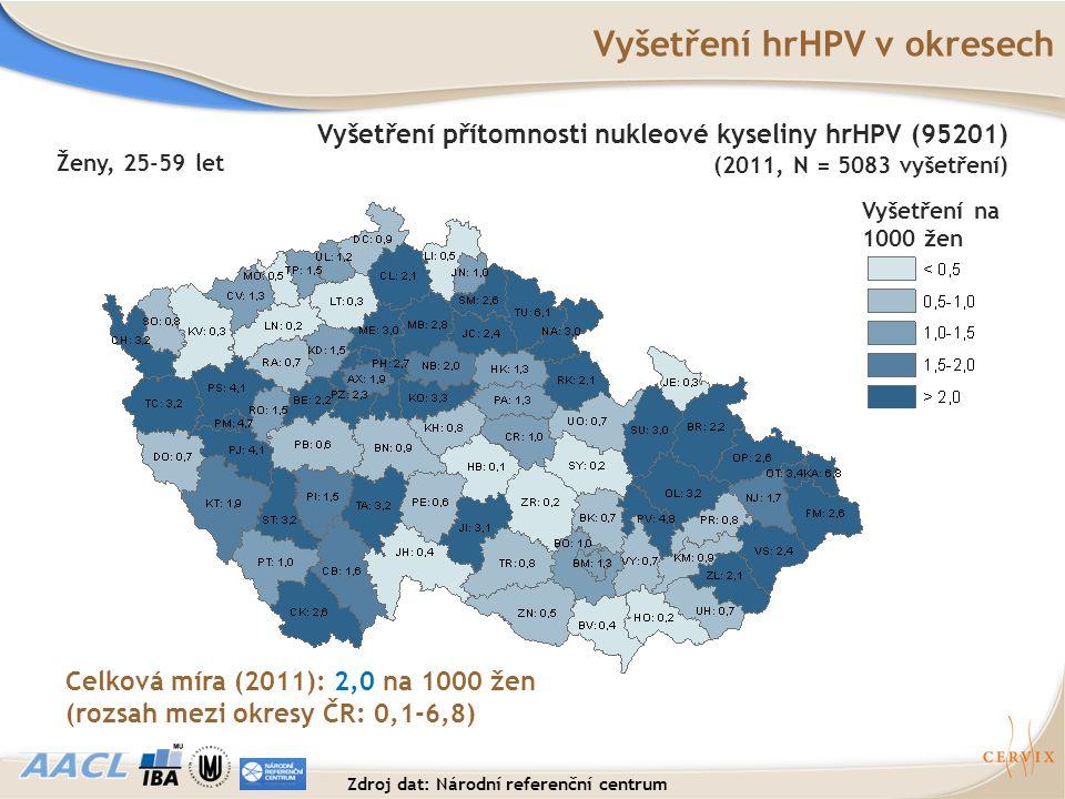 Vyšetření hrHPV v okresech Vyšetření na 1000 žen Celková míra (2011): 2,0 na 1000 žen (rozsah mezi okresy ČR: 0,1-6,8) Ženy, 25-59 let Vyšetření příto
