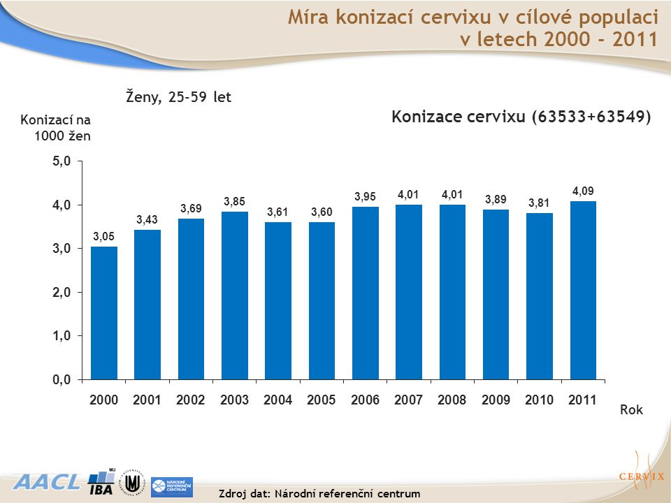 Rok Konizace cervixu (63533+63549) Míra konizací cervixu v cílové populaci v letech 2000 - 2011 Konizací na 1000 žen Ženy, 25-59 let Zdroj dat: Národn