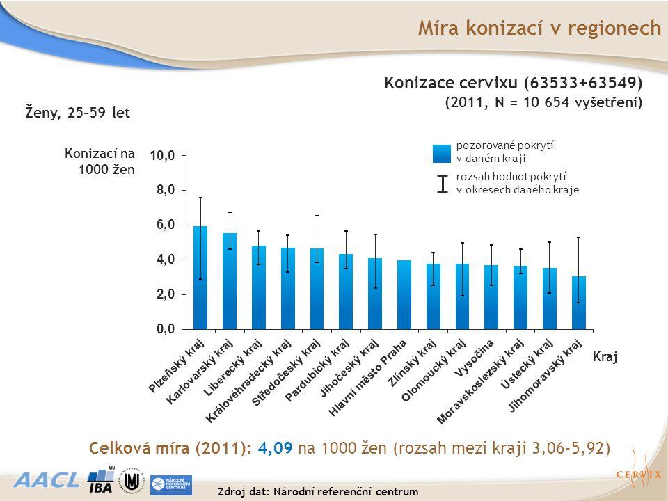 Míra konizací v regionech Kraj rozsah hodnot pokrytí v okresech daného kraje pozorované pokrytí v daném kraji Celková míra (2011): 4,09 na 1000 žen (r