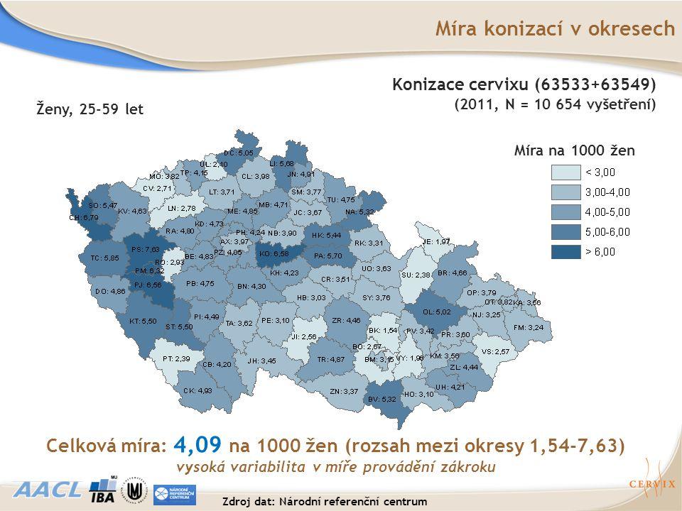 Míra na 1000 žen Celková míra: 4,09 na 1000 žen (rozsah mezi okresy 1,54-7,63) vysoká variabilita v míře provádění zákroku Míra konizací v okresech Že