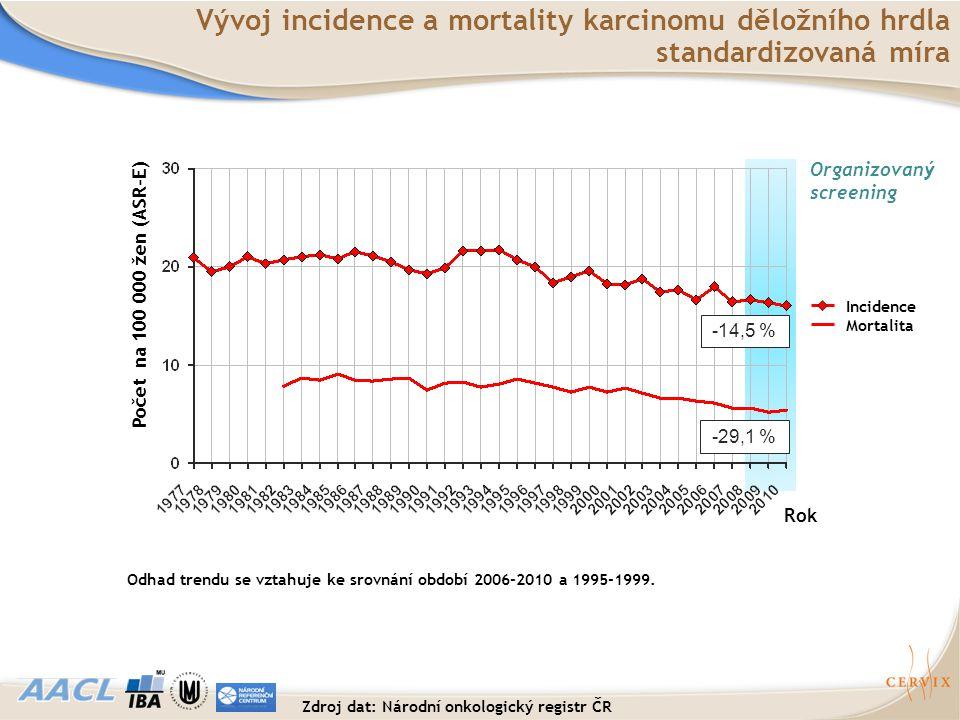 Organizovaný screening Rok Incidence Mortalita Počet na 100 000 žen (ASR-E) -14,5 % -29,1 % Odhad trendu se vztahuje ke srovnání období 2006-2010 a 19