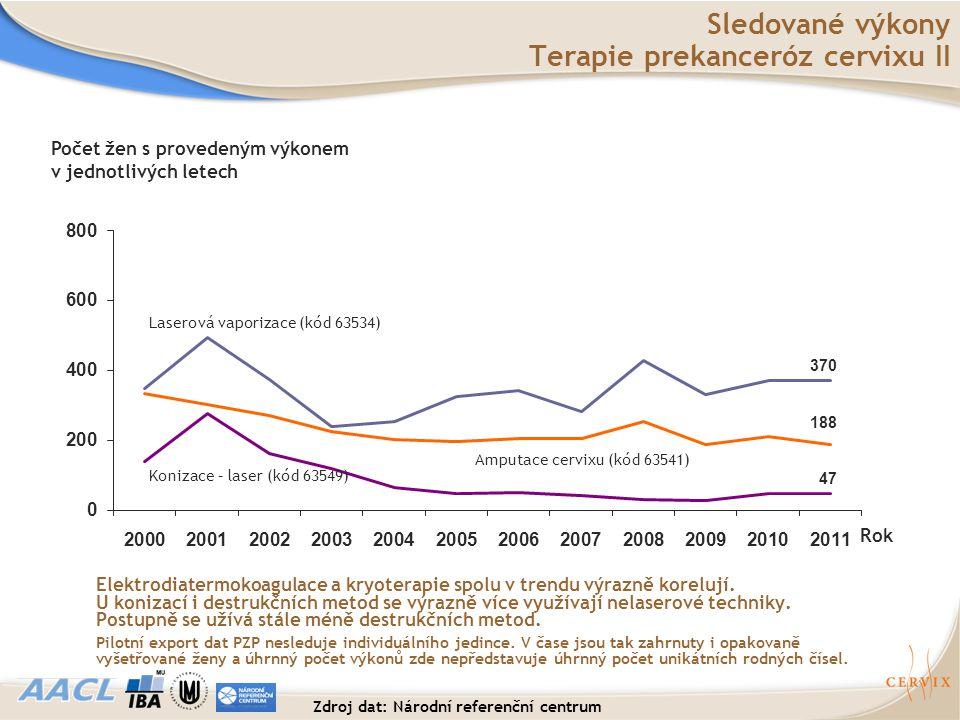 Sledované výkony Terapie prekanceróz cervixu II Elektrodiatermokoagulace a kryoterapie spolu v trendu výrazně korelují. U konizací i destrukčních meto