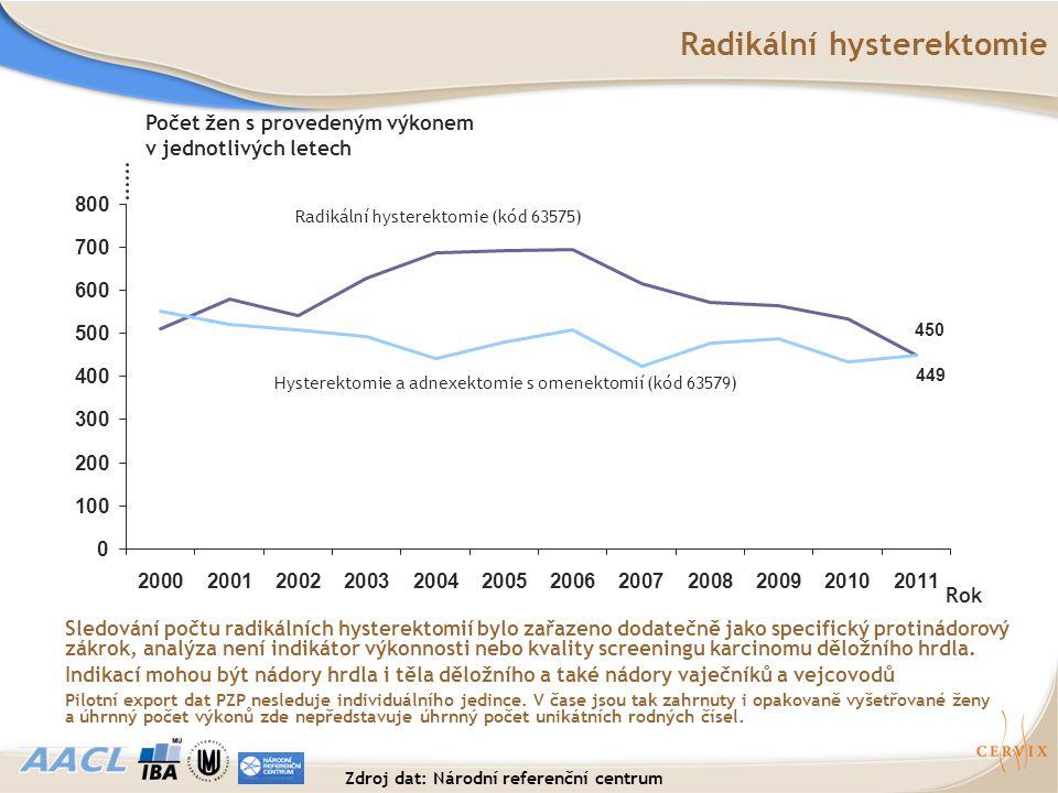 Radikální hysterektomie Sledování počtu radikálních hysterektomií bylo zařazeno dodatečně jako specifický protinádorový zákrok, analýza není indikátor