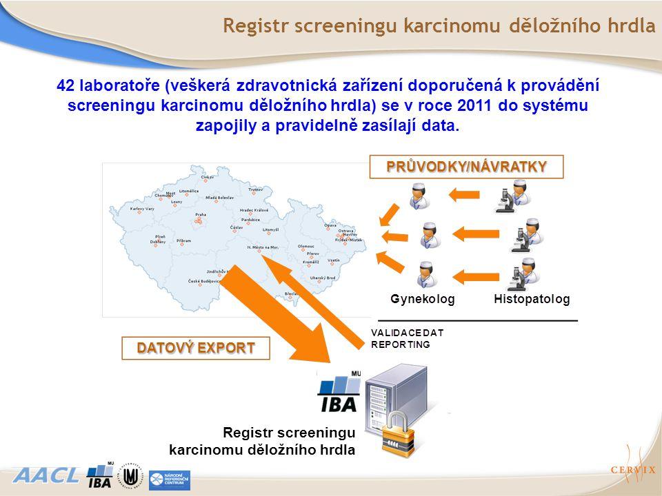 42 laboratoře (veškerá zdravotnická zařízení doporučená k provádění screeningu karcinomu děložního hrdla) se v roce 2011 do systému zapojily a pravide
