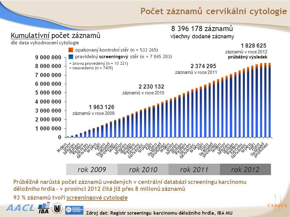 Kumulativní počet záznamů dle data vyhodnocení cytologie 8 396 178 záznamů všechny dodané záznamy Průběžně narůstá počet záznamů uvedených v centrální