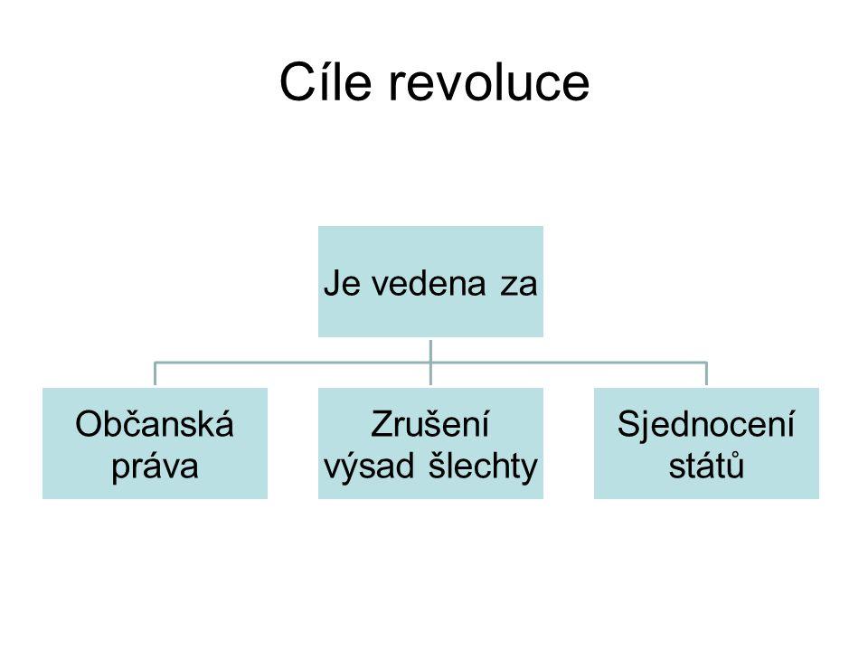 Cíle revoluce Je vedena za Občanská práva Zrušení výsad šlechty Sjednocení států