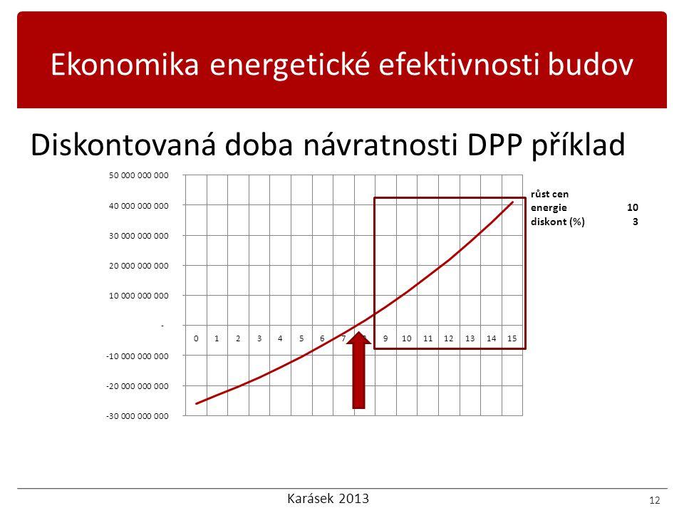Karásek 2013 Diskontovaná doba návratnosti DPP příklad 12 Ekonomika energetické efektivnosti budov růst cen energie10 diskont (%)3