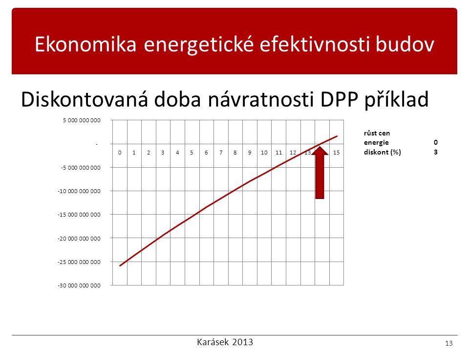 Karásek 2013 Diskontovaná doba návratnosti DPP příklad 13 Ekonomika energetické efektivnosti budov růst cen energie0 diskont (%)3