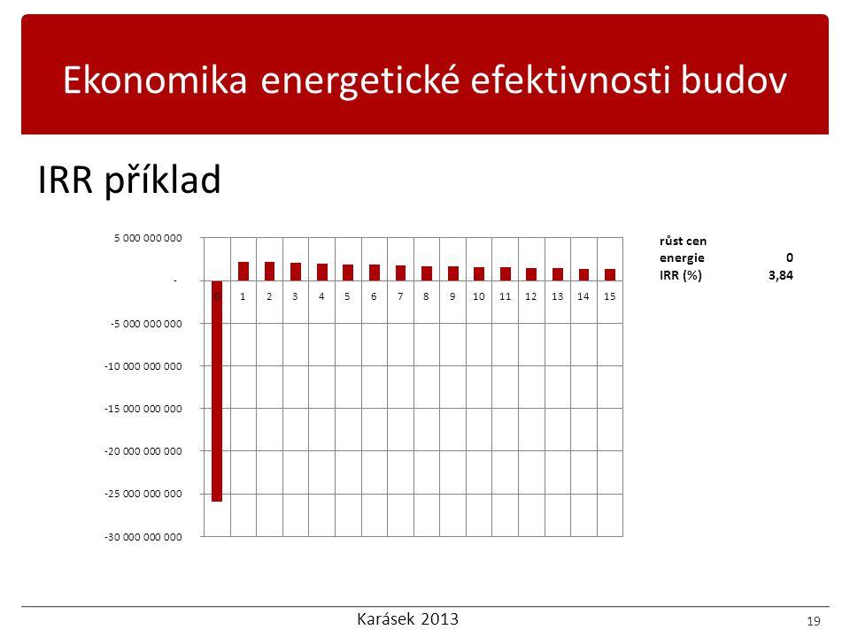 Karásek 2013 IRR příklad 19 Ekonomika energetické efektivnosti budov růst cen energie0 IRR (%)3,84