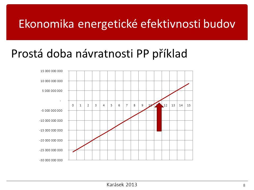 Karásek 2013 Prostá doba návratnosti PP Výhody  Jednoduchý výpočet  Údaj je názorný a porovnatelný Nevýhody  Nezahrnuje faktor času  Nezahrnuje příjmy a výdaje za celou dobu investice  Počítá s konstantním CF  Nezahrnuje nárůst cen energie 9 Ekonomika energetické efektivnosti budov