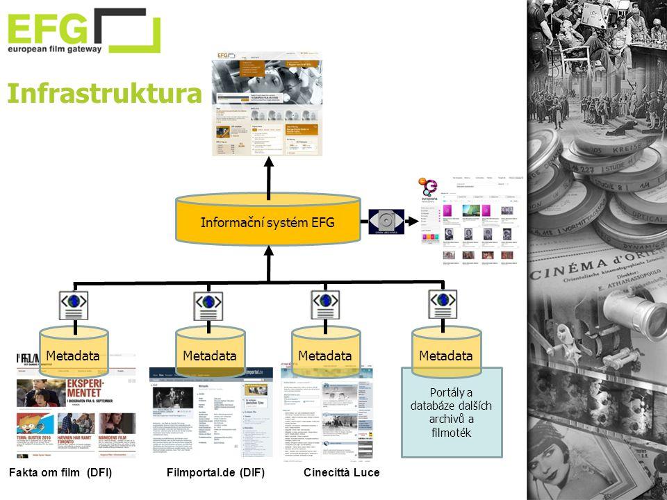 Portály a databáze dalších archivů a filmoték Infrastruktura Metadata Informační systém EFG Fakta om film (DFI)Filmportal.de (DIF)Cinecittà Luce
