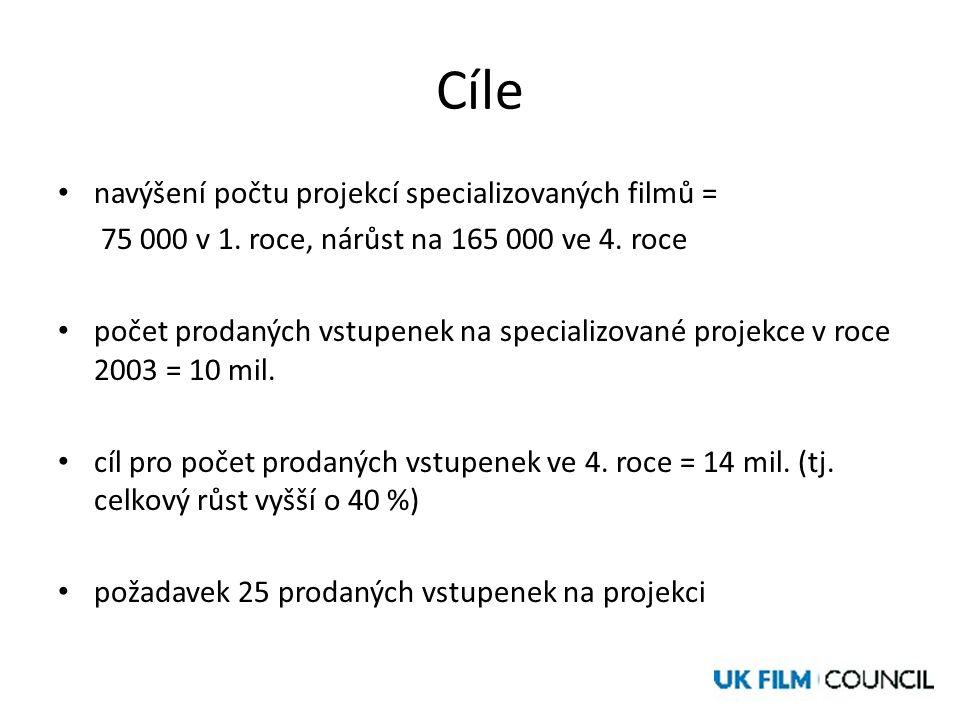 Cíle • navýšení počtu projekcí specializovaných filmů = 75 000 v 1.