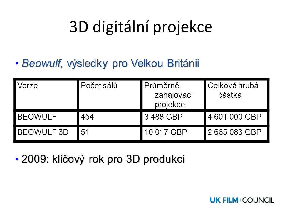 3D digitální projekce VerzePočet sálůPrůměrně zahajovací projekce Celková hrubá částka BEOWULF4543 488 GBP4 601 000 GBP BEOWULF 3D5110 017 GBP2 665 083 GBP Beowulf, výsledky pro Velkou Británii • Beowulf, výsledky pro Velkou Británii • 2009: klíčový rok pro 3D produkci
