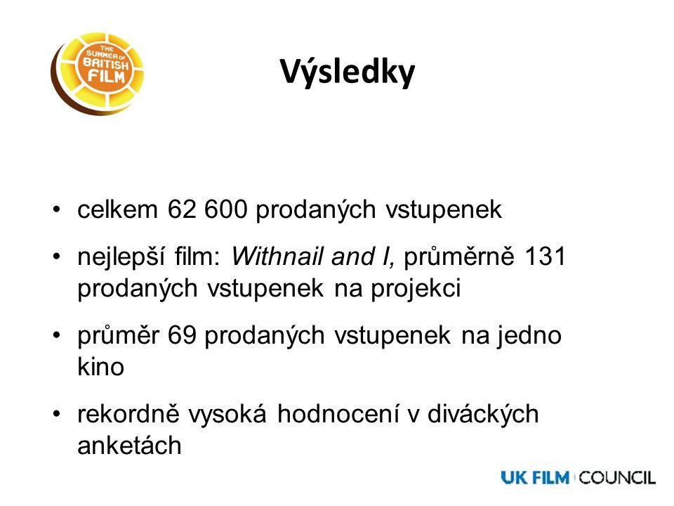 Výsledky •celkem 62 600 prodaných vstupenek •nejlepší film: Withnail and I, průměrně 131 prodaných vstupenek na projekci •průměr 69 prodaných vstupenek na jedno kino •rekordně vysoká hodnocení v diváckých anketách