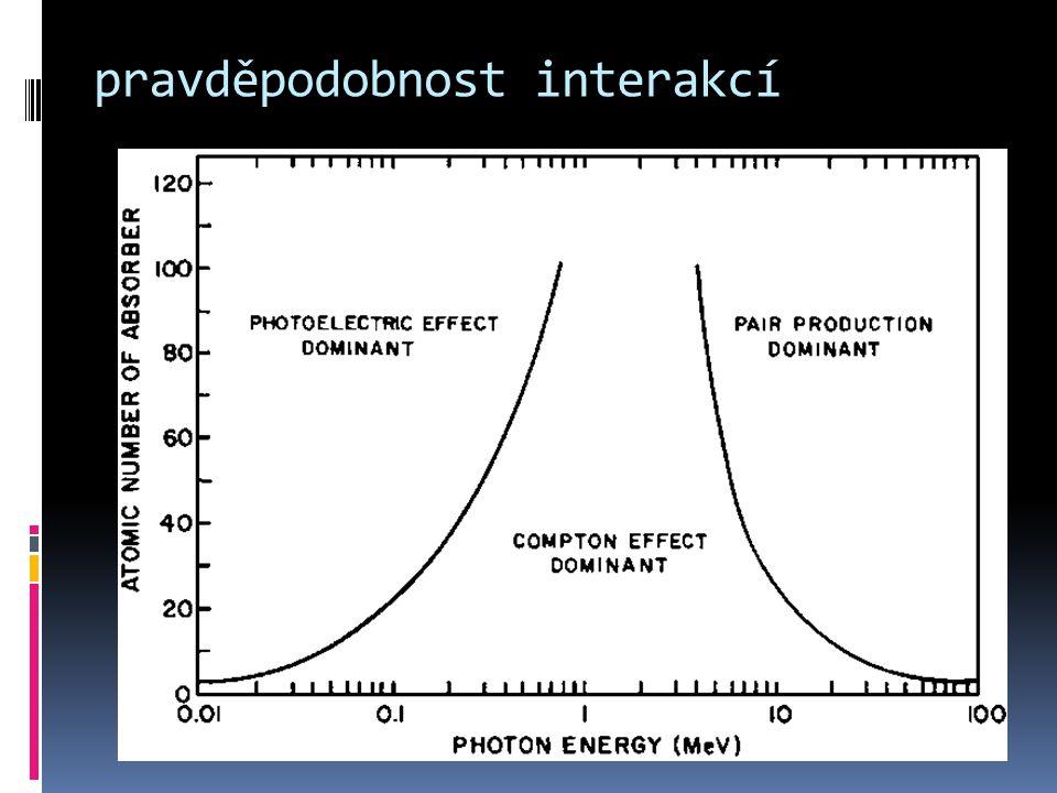 pravděpodobnost interakcí