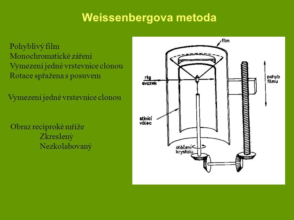 Weissenbergova metoda Pohyblivý film Monochromatické záření Vymezení jedné vrstevnice clonou Rotace spřažena s posuvem Vymezení jedné vrstevnice clono