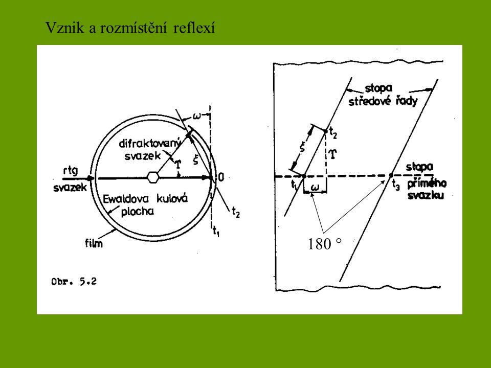 Vznik a rozmístění reflexí 180 