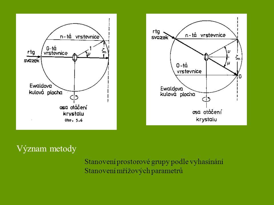 Význam metody Stanovení prostorové grupy podle vyhasínání Stanovení mřížových parametrů