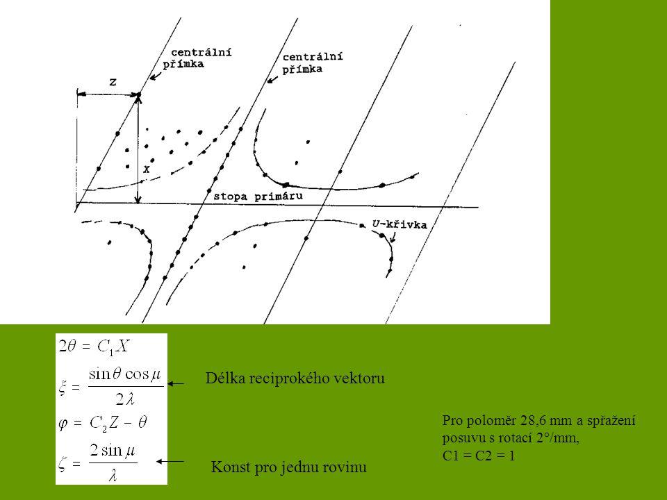 Pro poloměr 28,6 mm a spřažení posuvu s rotací 2°/mm, C1 = C2 = 1 Konst pro jednu rovinu Délka reciprokého vektoru