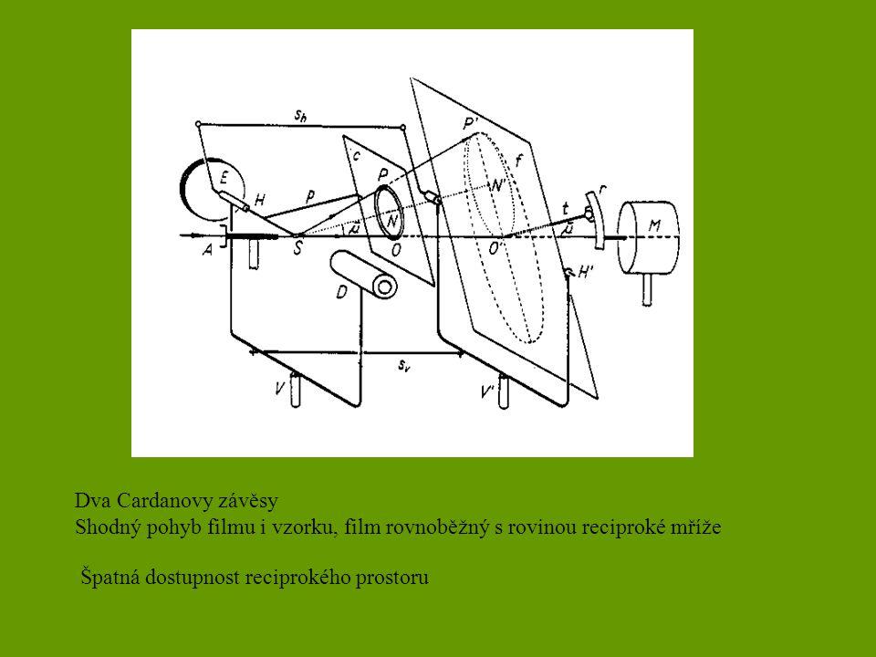 Dva Cardanovy závěsy Shodný pohyb filmu i vzorku, film rovnoběžný s rovinou reciproké mříže Špatná dostupnost reciprokého prostoru