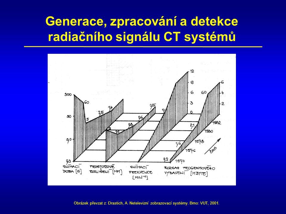 Generace, zpracování a detekce radiačního signálu CT systémů Obrázek převzat z: Drastich, A. Netelevizní zobrazovací systémy. Brno: VUT, 2001.