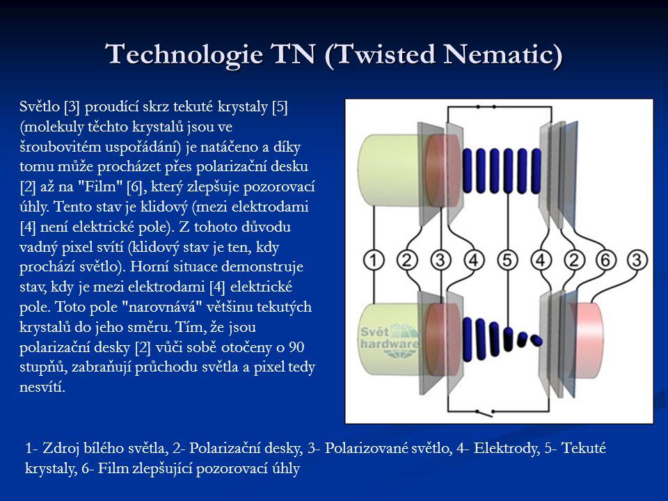Technologie MVA (Multi-Domain Vertical Alignment) a PVA (Patterned Vertical Alignment) Horní část znázorňuje subpixel ve vypnutém stavu (světlo jim neprochází).