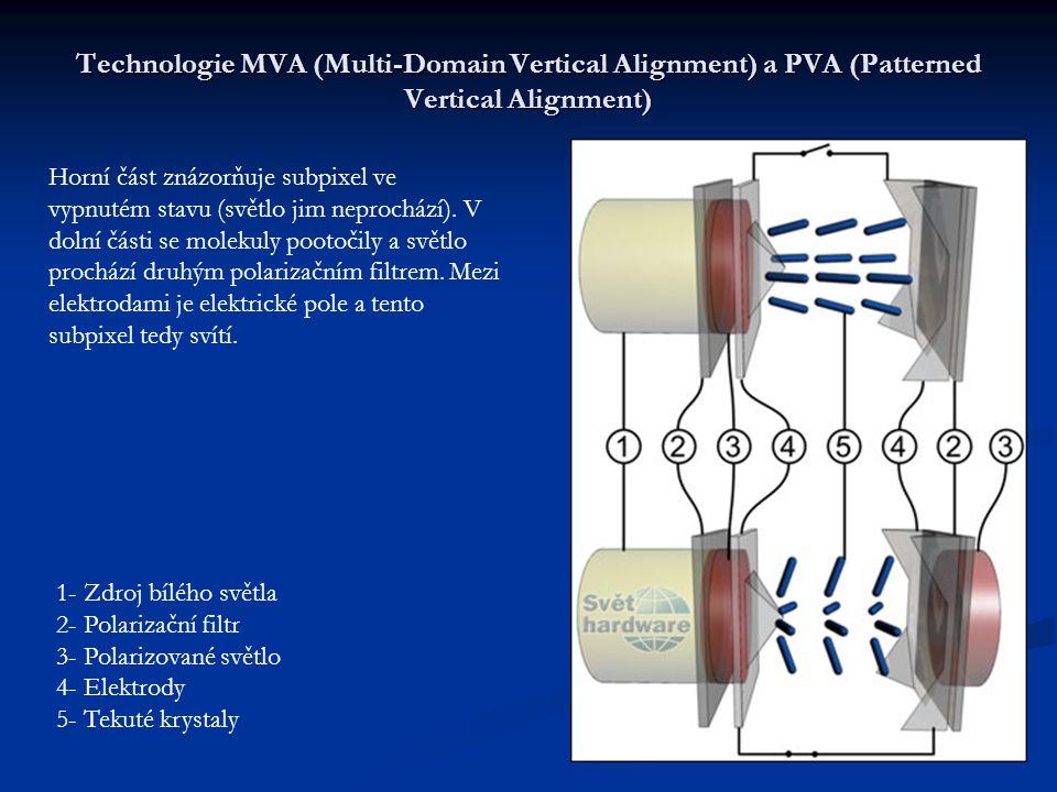 Technologie IPS (In-Plane Switching) Na jakém principu je tedy technologie založena.