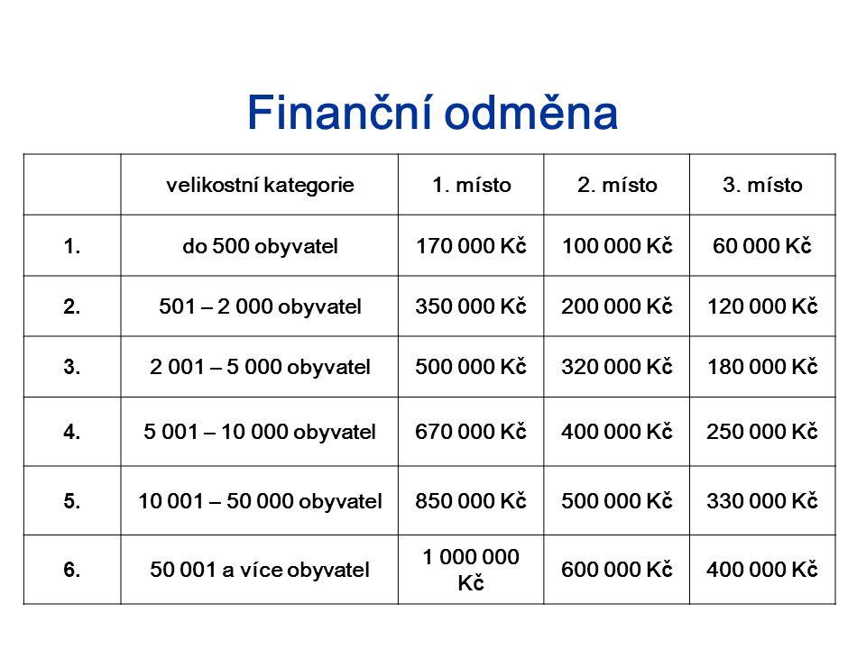 Finanční odměna velikostní kategorie1. místo2. místo3. místo 1. do 500 obyvatel170 000 K č 100 000 K č 60 000 K č 2. 501 – 2 000 obyvatel350 000 K č 2