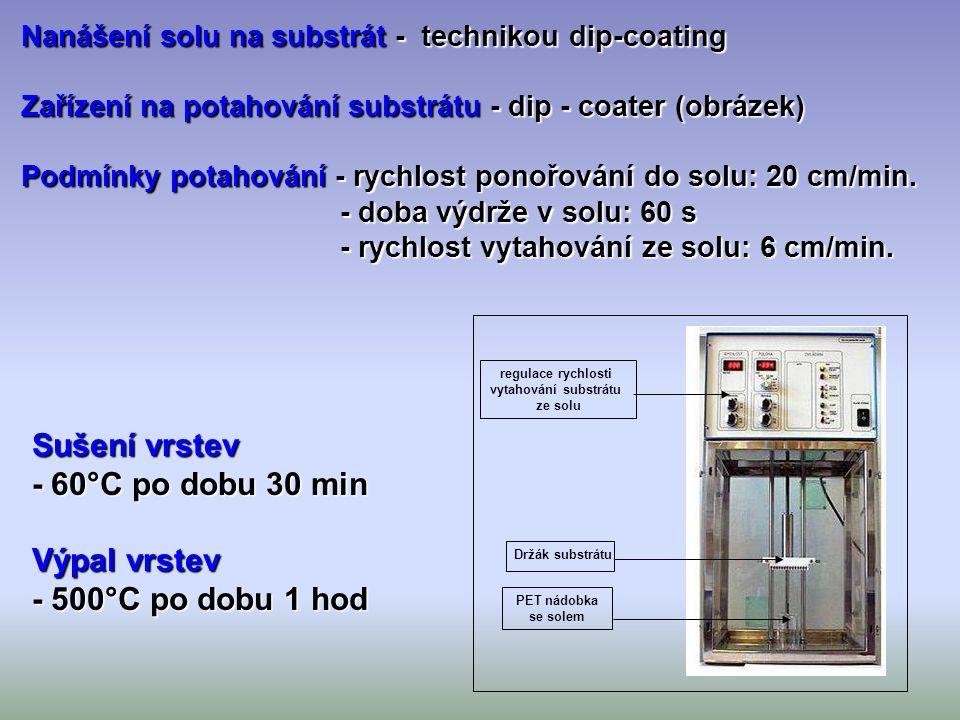 Nanášení solu na substrát - technikou dip-coating Nanášení solu na substrát - technikou dip-coating Zařízení na potahování substrátu - dip - coater (o