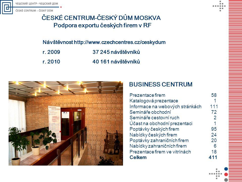 Návštěvnost http://www.czechcentres.cz/ceskydum r. 2009 37 245 návštěvníků r. 2010 40 161 návštěvníků ČESKÉ CENTRUM-ČESKÝ DŮM MOSKVA Podpora exportu č