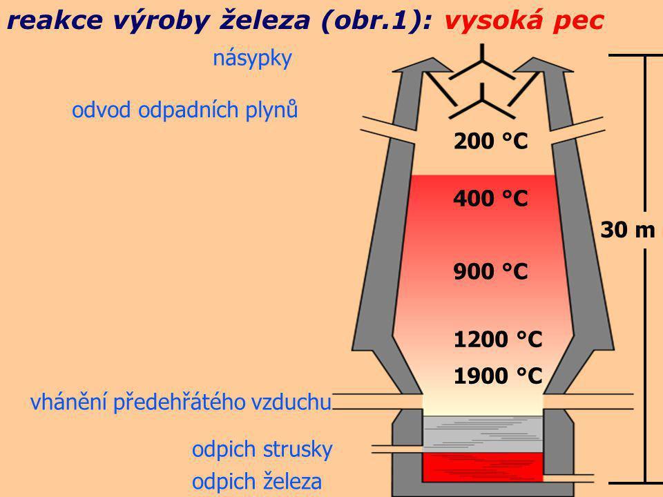 reakce výroby železa (obr.1): vysoká pec násypky odvod odpadních plynů vhánění předehřátého vzduchu odpich strusky odpich železa 200 °C 400 °C 900 °C 1200 °C 1900 °C 30 m