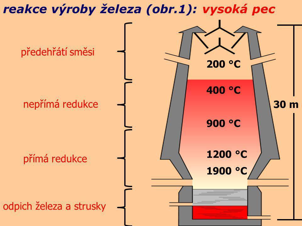 reakce výroby železa (obr.1): vysoká pec 200 °C 400 °C 900 °C 1200 °C 1900 °C 30 m předehřátí směsi nepřímá redukce přímá redukce odpich železa a strusky